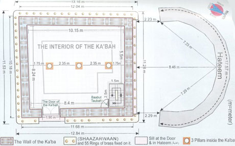 Kaaba dimensions